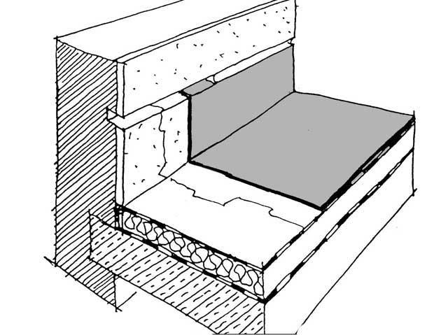 Схема устройства гидроизоляции примыкания стены и кровли.